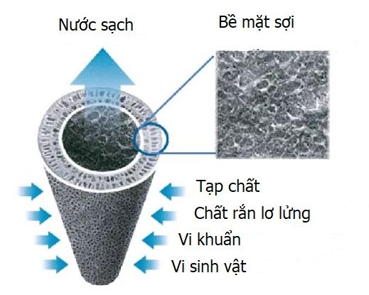 Các thiết bị lọc nước màng lọc sợi rỗng có gì?