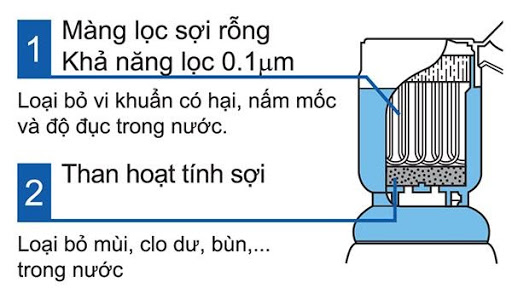 thiết bị lọc nước thông minh nhật bản